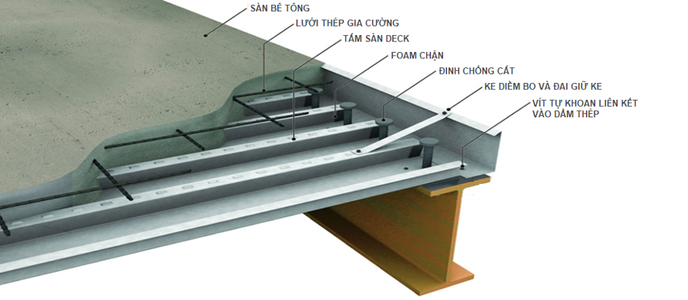 Hệ thống sàn composite